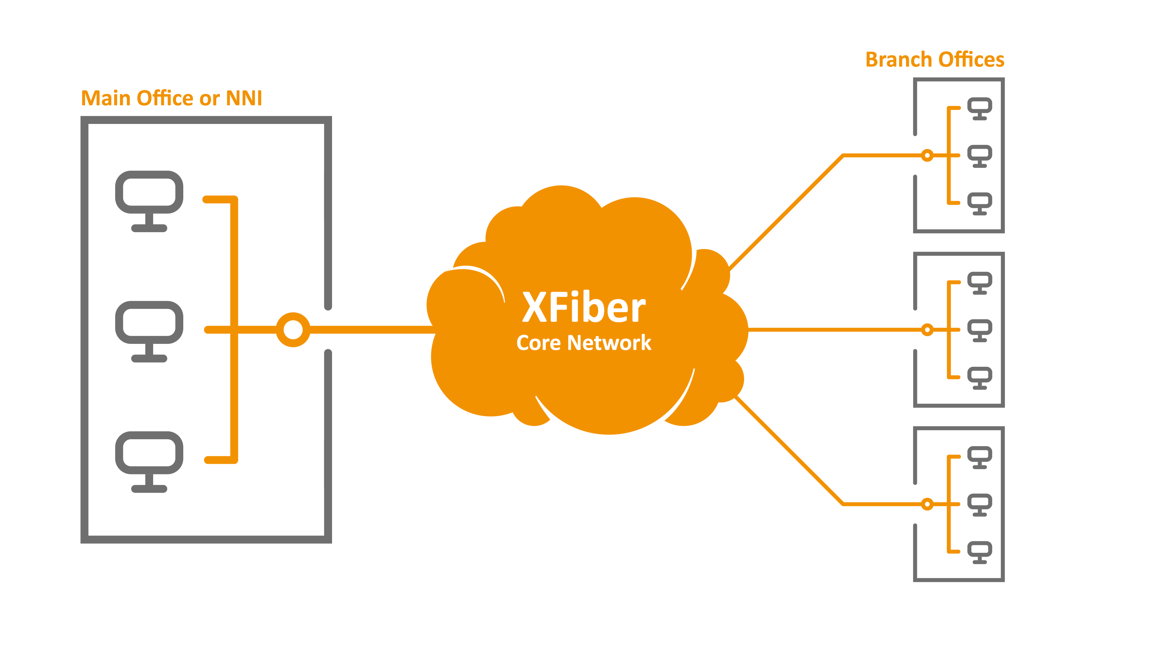 Xfiber Provider Of High Performance Datacom Series Parallel Wiring On Electrical Multiple Outlets Closed Corporate Networks That Connect A Companys Branch Offices Shops Hotels Or Restaurants To The Main Office Have Many Benefits